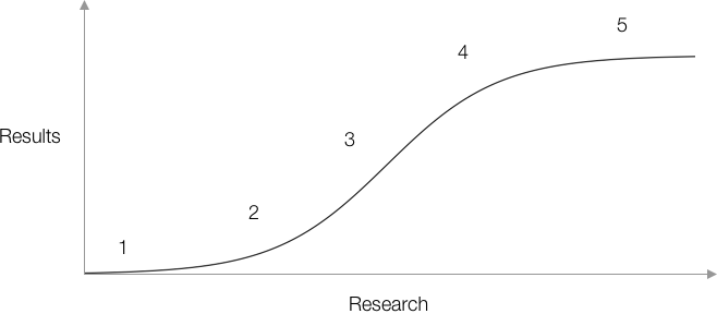 Research vs results